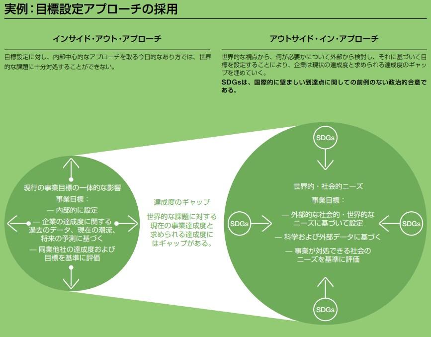 目標設定アプローチの採用