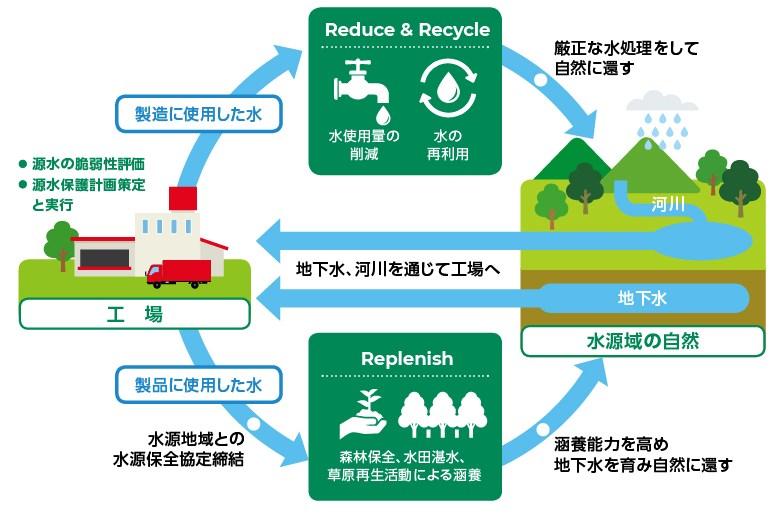 水資源の保護団体への支援プロジェクト