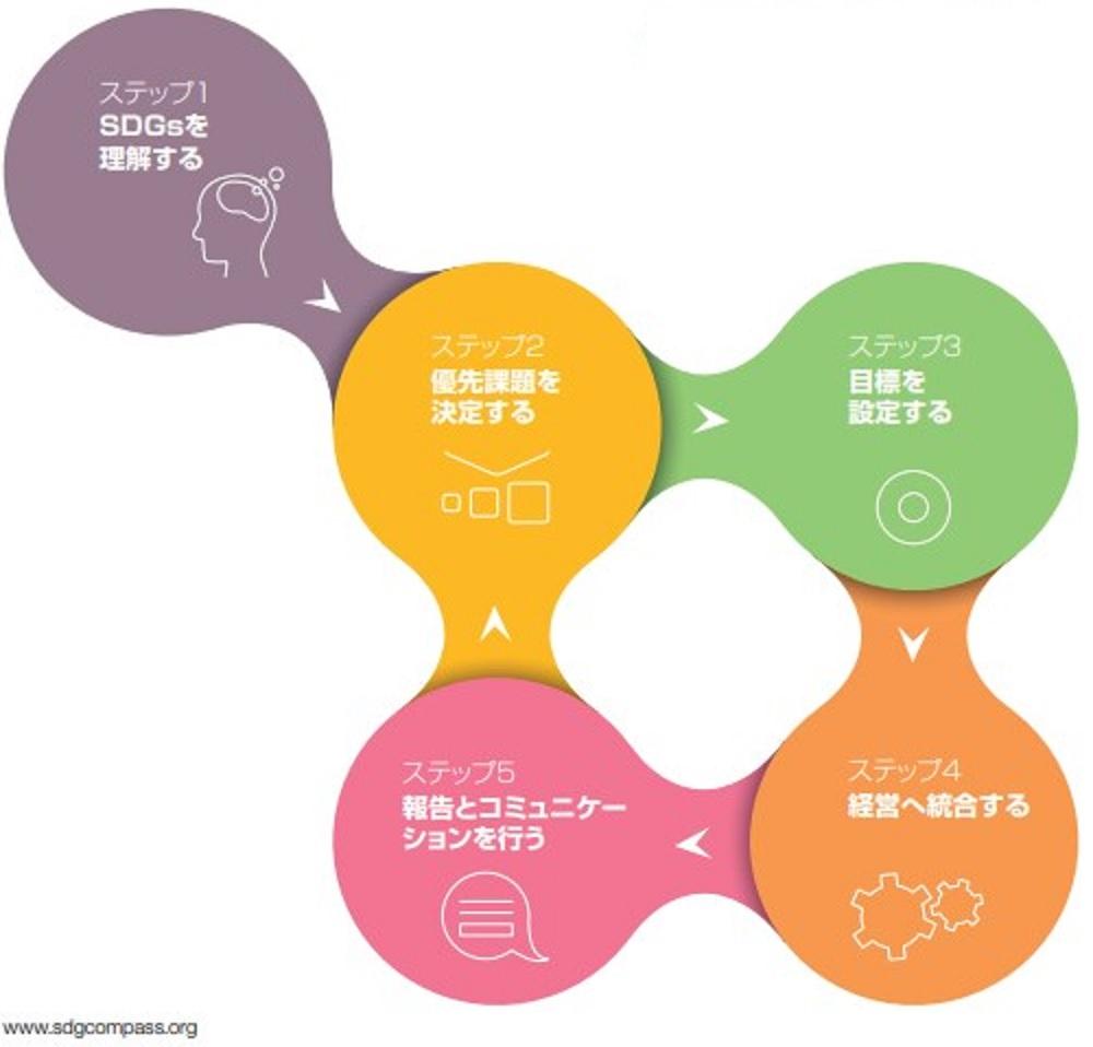 SDGコンパスの示す5ステップ