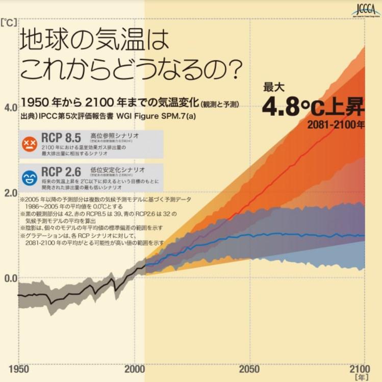 温暖化とは?地球温暖化の原因と予測